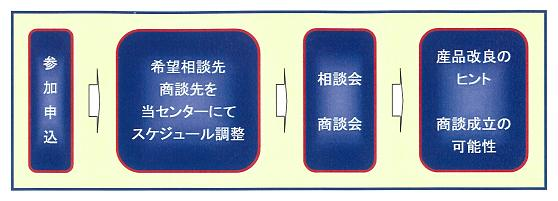 産品相談・商談会のイメージ