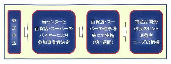 産品試験販売のイメージ